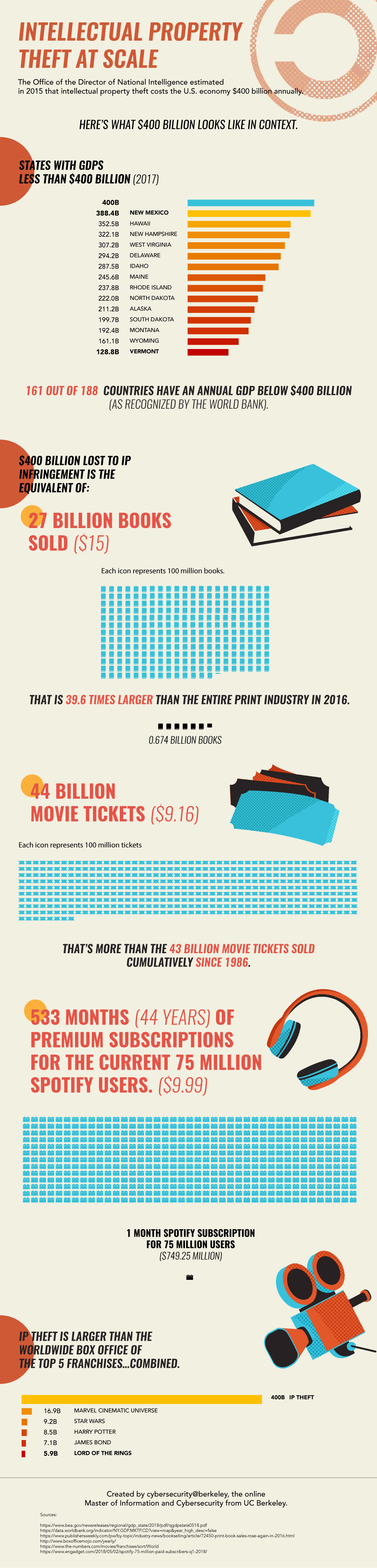 Intellectual Property Theft at Scale infographic