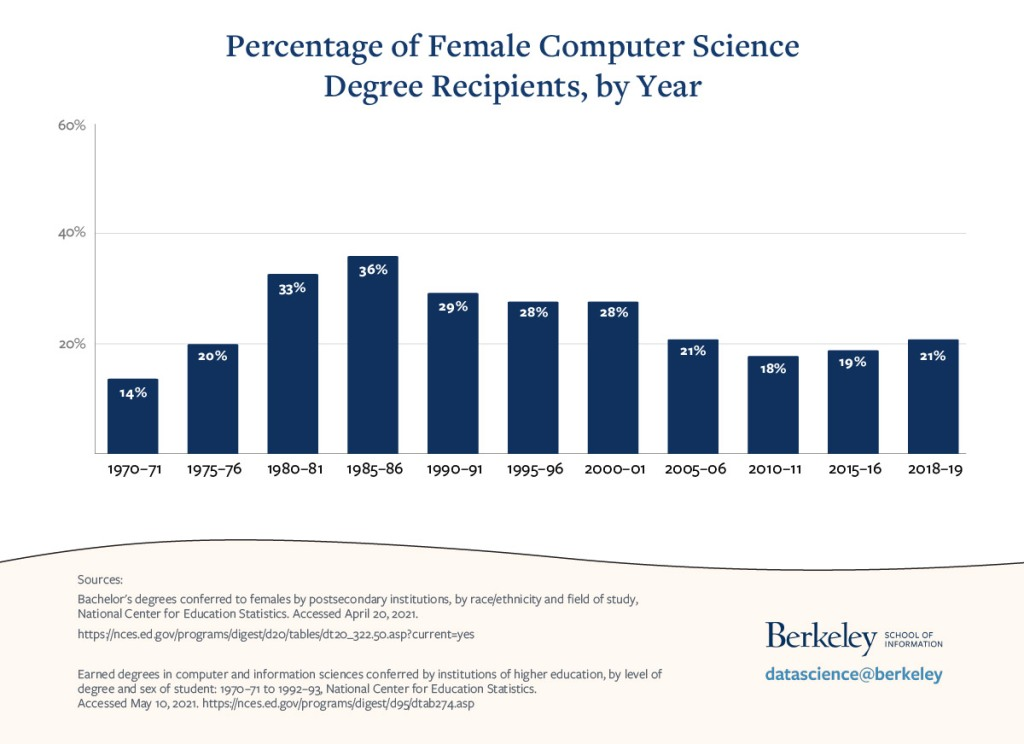 bar chart of percentage of computer science bachelor's degree recipients who are female