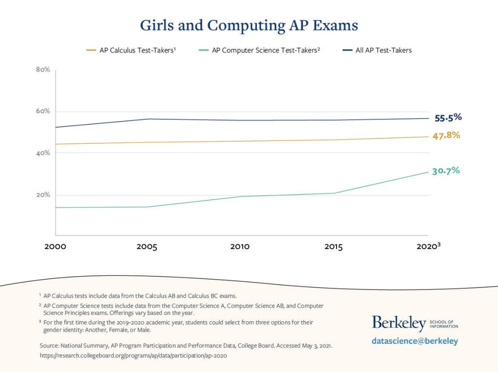 line graph of percentage of AP exam test-takers who are female, by subject